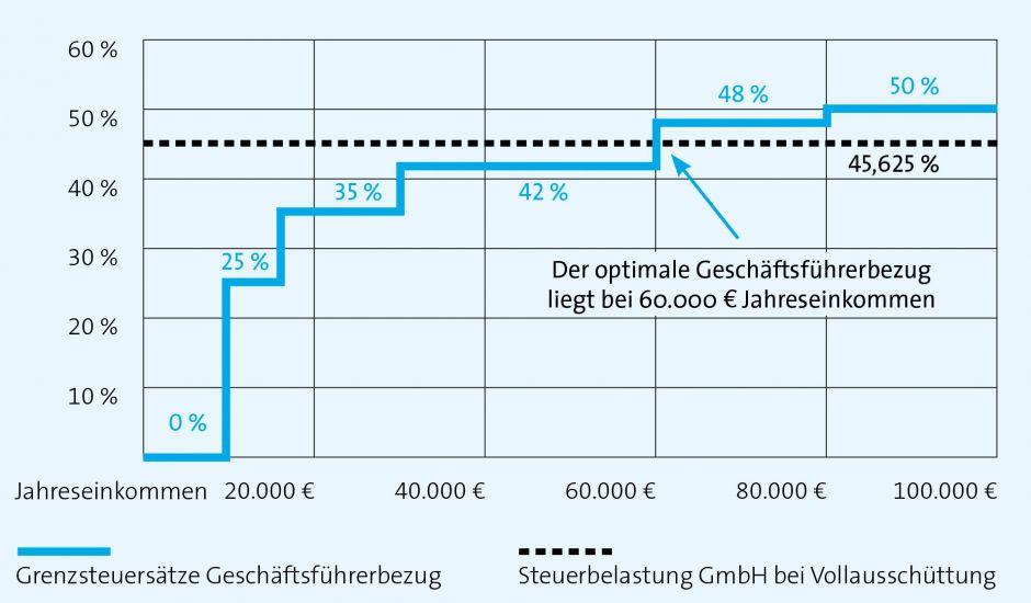In einer Familien-GmbH hat der Gesellschafter-Geschäftsführer (Ges-GF) die Möglichkeit, auf die Höhe des Geschäftsführerbezuges Einfluss zu nehmen. Prämissen für eine Optimierung sind, dass eine wesentliche Beteiligung (> 25%) an der …